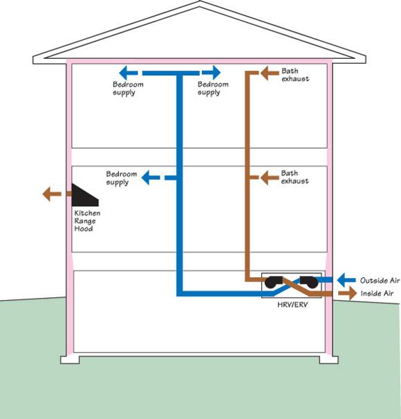 House Ventilation Methods : Building science three ventilation methods for best