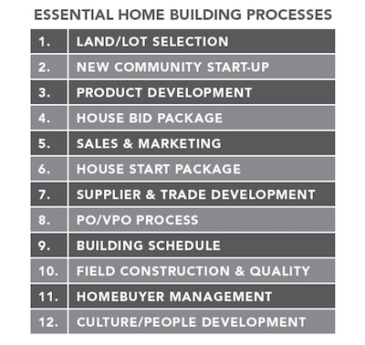 Chart of Essential Home Building Processes