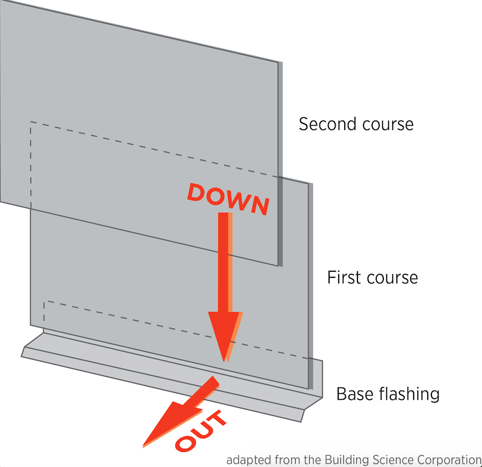 Building Envelope Solutions for Moisture Management | Professional