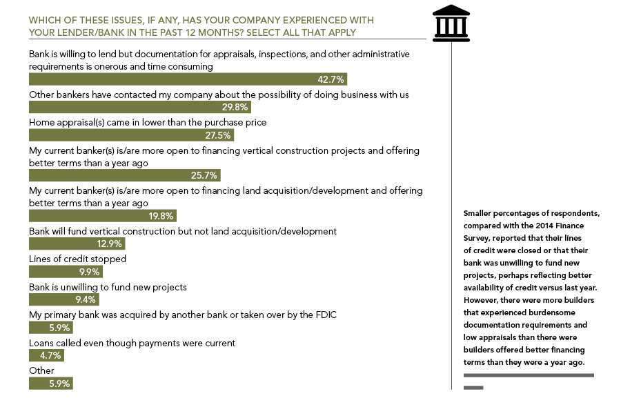 Professional Builder Exclusive Research: Bankers and Builders, chart 3