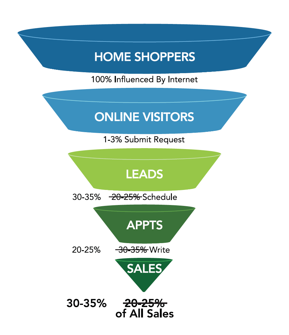 New Home Sales Funnel graphic