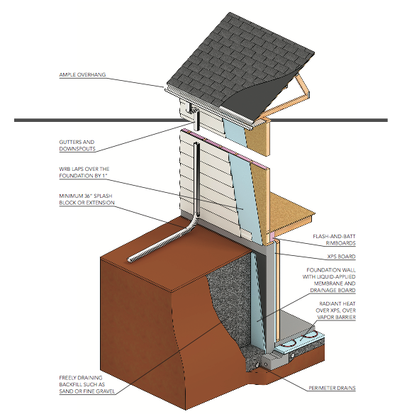 How To Keep A Basement Warm: Essential Details For Warm, Dry Basements In Cold Climates