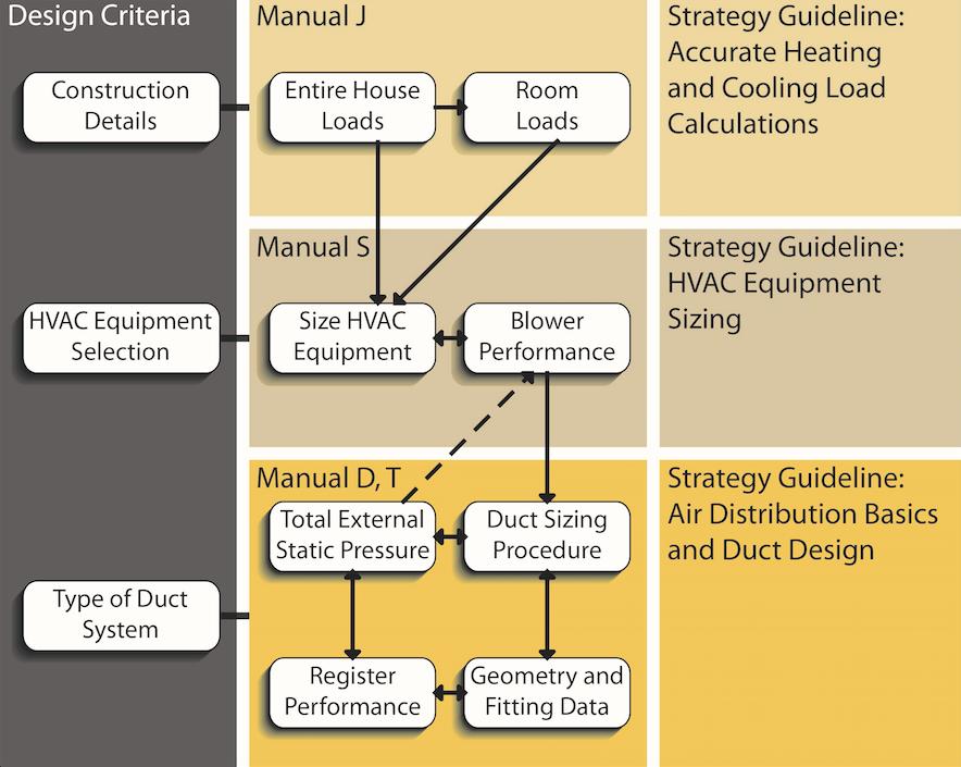 HVAC design process schematic