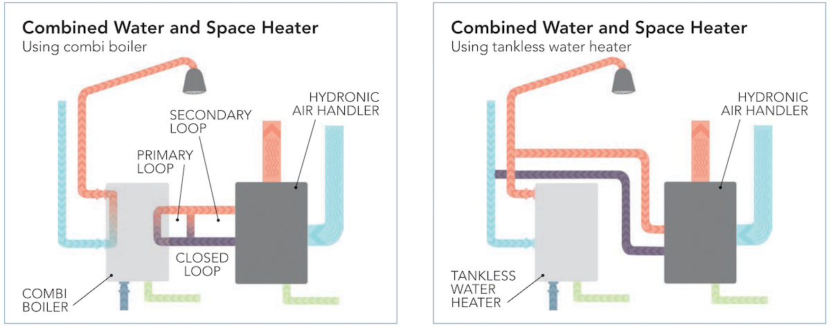 HVAC Water Heater Systems Are A Winning Combination | Professional ...