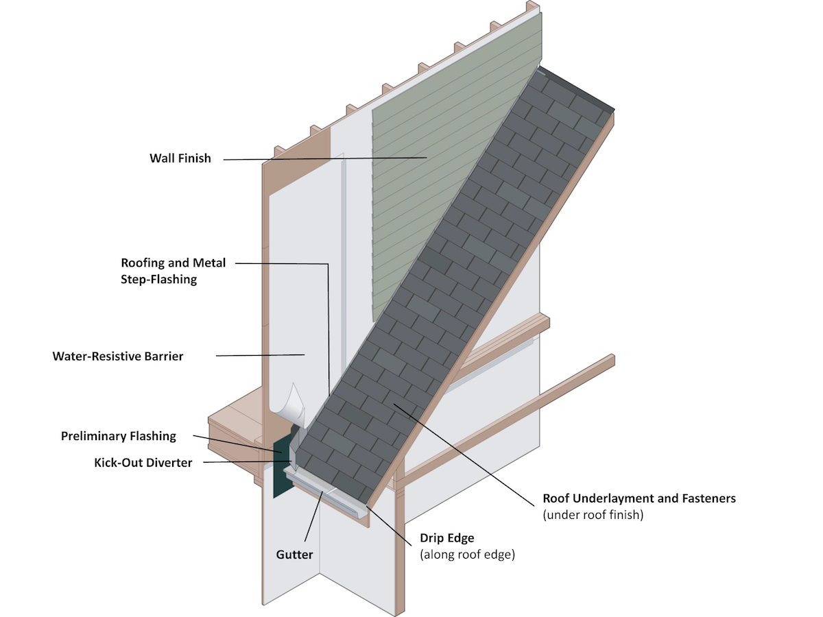 Calling for kick outs professional builder for Roof diverter flashing
