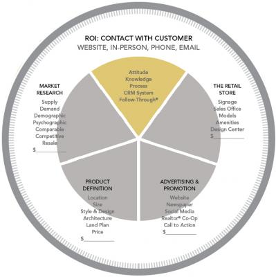 Marketing Circle diagram