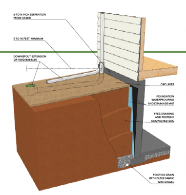 Proper backfilling and grading professional builder for Best backfill material for foundation