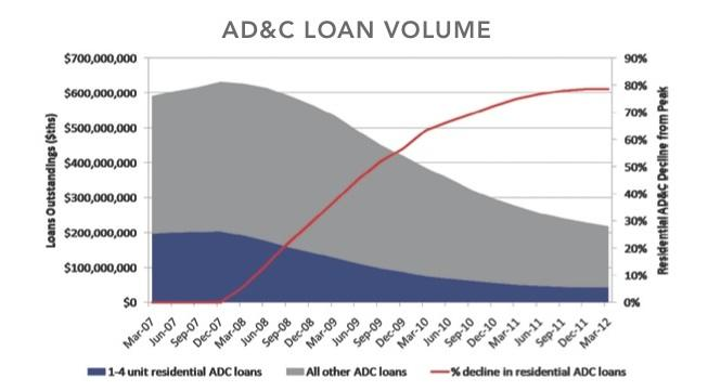 Data from FDIC and Federal Reserve indicate turning point for AD&C lending
