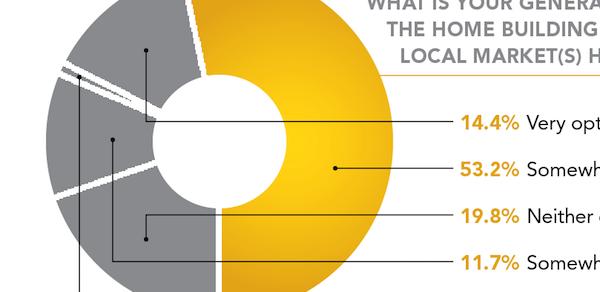 Professional Builder exclusive research: 2016 market forecast survey
