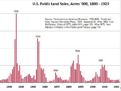 housing market, home market, housing history
