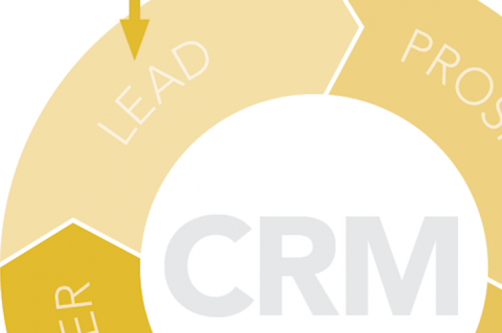 Diagram of customer relationship management cycle with leads, prospects, and customers.