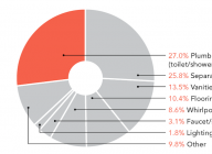 Close-up of pie chart from April Professional Builder exclusive research about home design trends.