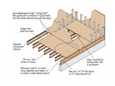 9 Steps To Prevent Floor Squeaks Pro Builder