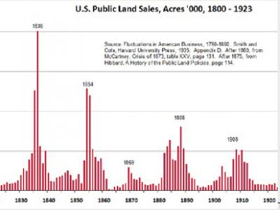 housing market, home market, housing history